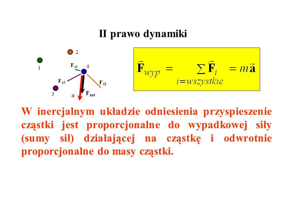 I prawo dynamiki Jeśli cząstka nie oddziałuje z innymi cząstkami, to można znaleźć taki inercjalny układ odniesienia w którym przyspieszenie cząstki j