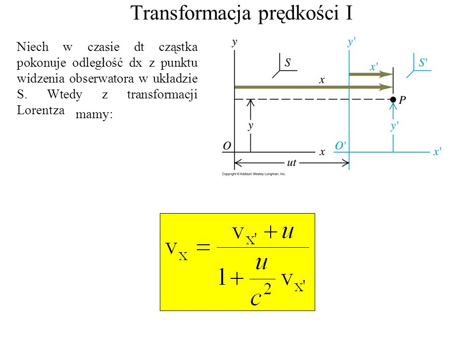 Transformacja prędkości I Niech w czasie dt cząstka pokonuje odległość dx z punktu widzenia obserwatora w układzie S. Wtedy z transformacji Lorentza m
