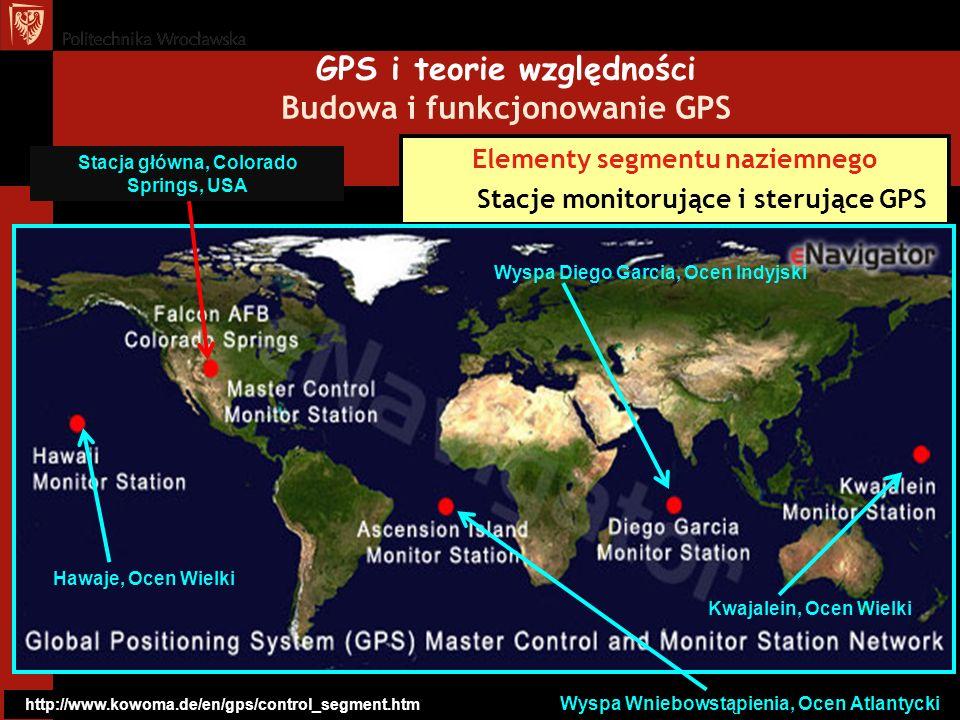 Elementy segmentu naziemnego Stacje monitorujące i sterujące GPS GPS i teorie względności Budowa i funkcjonowanie GPS http://www.kowoma.de/en/gps/cont