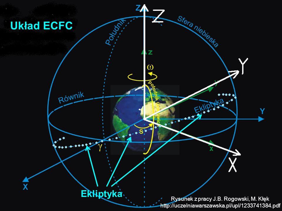 GPS i teorie względności Budowa i funkcjonowanie GPS Układ ECFC Ekliptyka Rysunek z pracy J.B. Rogowski, M. Kłęk http://uczelniawarszawska.pl/upl/1233