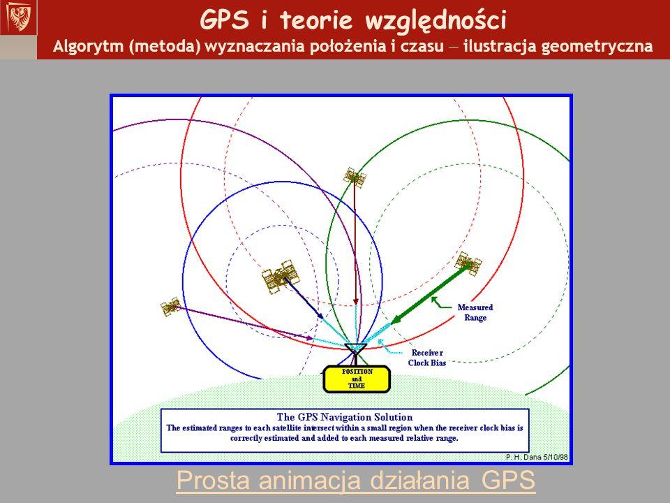 GPS i teorie względności Algorytm (metoda) wyznaczania położenia i czasu ilustracja geometryczna Prosta animacja działania GPS