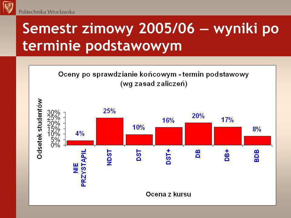 Semestr zimowy 2005/06 wyniki po terminie podstawowym