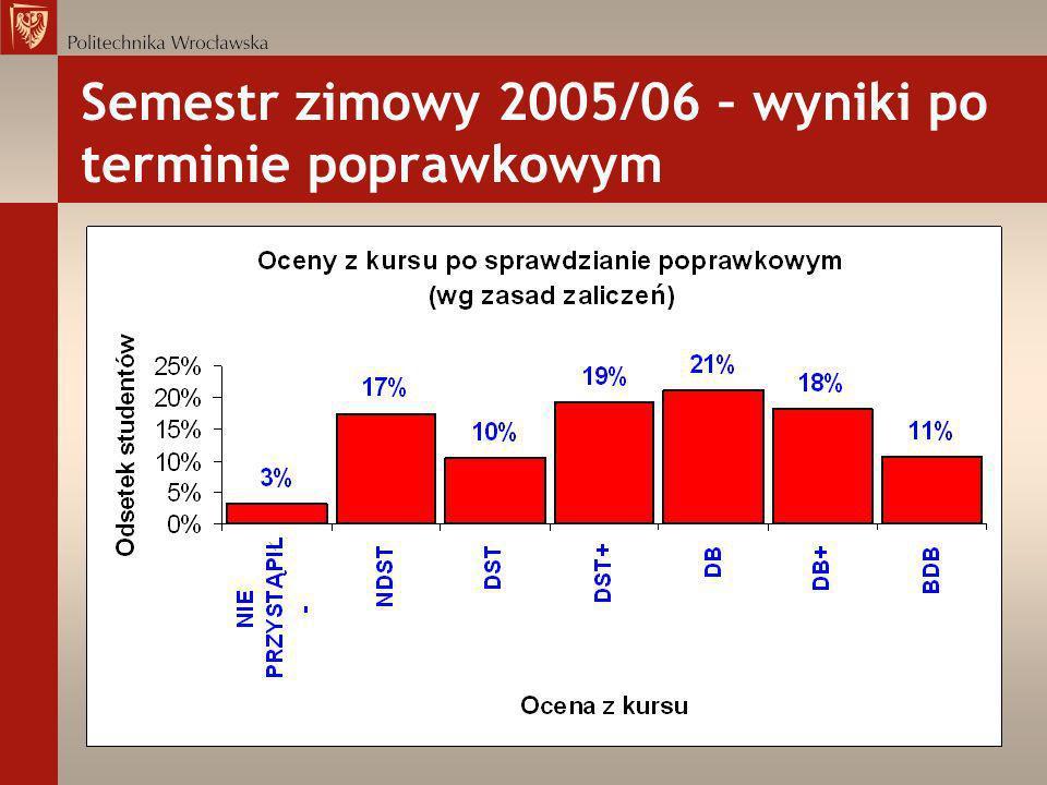 Semestr zimowy 2005/06 – wyniki po terminie poprawkowym
