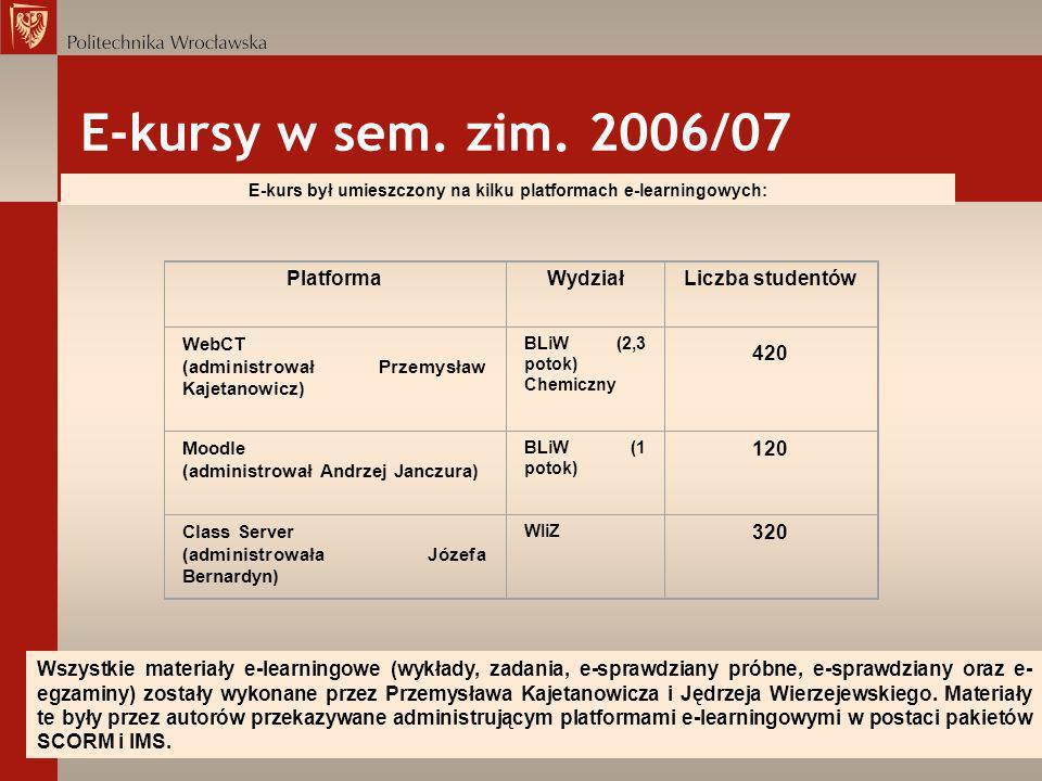 E-kursy w sem. zim. 2006/07 E-kurs był umieszczony na kilku platformach e-learningowych: PlatformaWydziałLiczba studentów WebCT (administrował Przemys