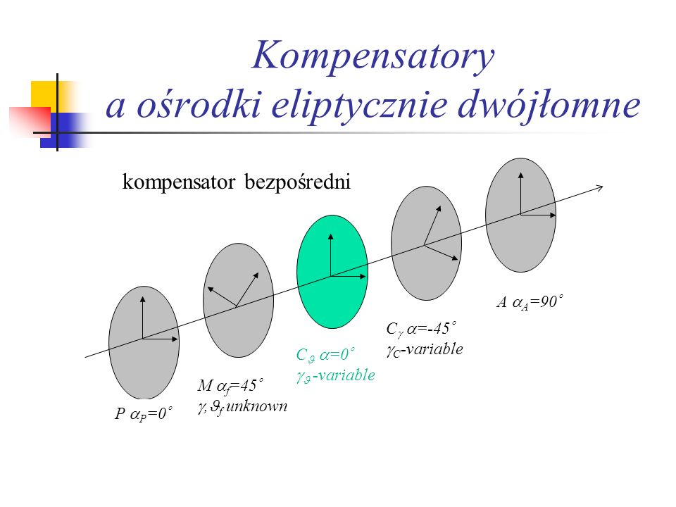 Kompensatory a ośrodki eliptycznie dwójłomne M f =45, f unknown C =0 -variable C =-45 C -variable A A =90 P P =0 kompensator bezpośredni