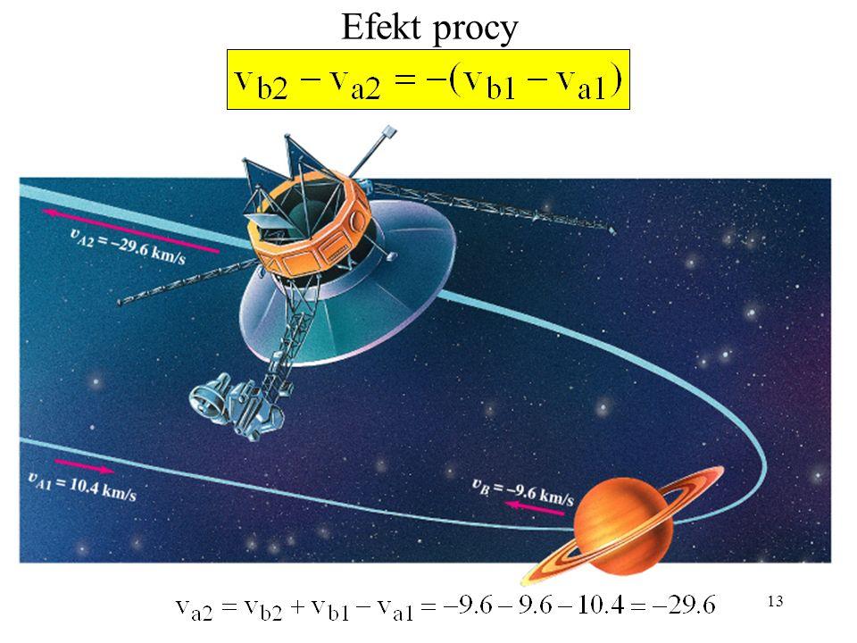 12 Wnioski v b -v a - prędkość względna po zderzeniu; v – jest równa prędkości B względem A przed zderzeniem, ale ze znakiem minus; Wniosek: Prędkości