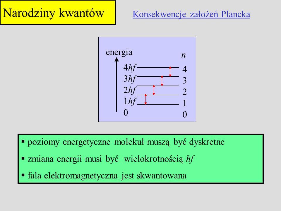 4321043210 4hf 3hf 2hf 1hf 0 energia n Konsekwencje założeń Plancka poziomy energetyczne molekuł muszą być dyskretne zmiana energii musi być wielokrot