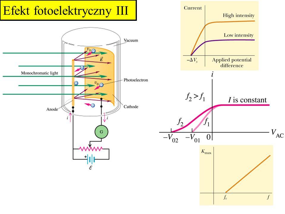 Właściwości fotoefektu –Elektrony emitowane są jedynie pod wpływem oświetlenia falą o częstotliwości większej od pewnej minimalnej zwanej długofalową granicą fotoefektu –Maksymalna wartość energii kinetycznej emitowanych elektronów jest tym większa im większa jest częstotliwość fali, nie zależy jednak od natężenia oświetlenia –Natężenie fotoprądu jest proporcjonalne do wartości strumienia padającej fali –Elektrony emitowane są natychmiast Efekt fotoelektryczny IV