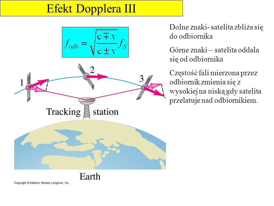 Efekt Dopplera III Dolne znaki- satelita zbliża się do odbiornika Górne znaki – satelita oddala się od odbiornika Częstość fali mierzona przez odbiorn
