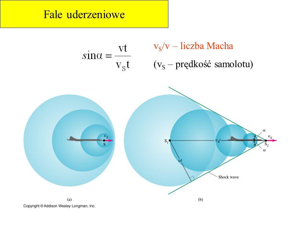 Fale uderzeniowe v S /v – liczba Macha (v S – prędkość samolotu)
