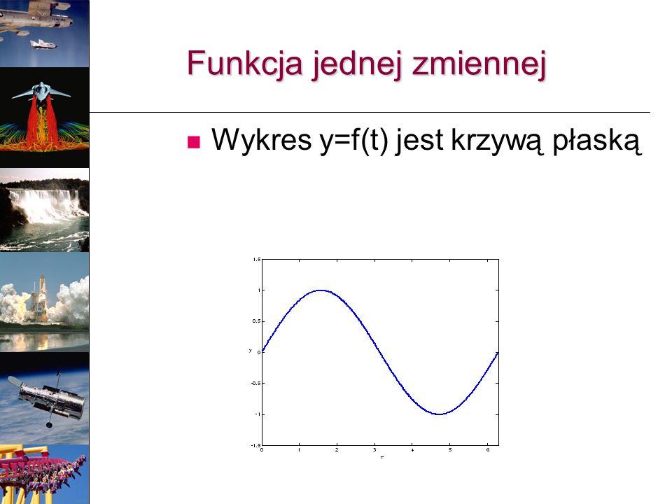 Funkcja jednej zmiennej Wykres y=f(t) jest krzywą płaską