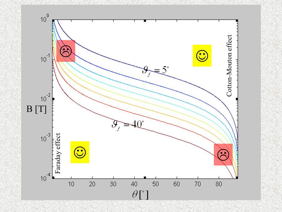 Wnioski z zasady superpozycji (2) B [T] Faraday effect Cotton-Mouton effect