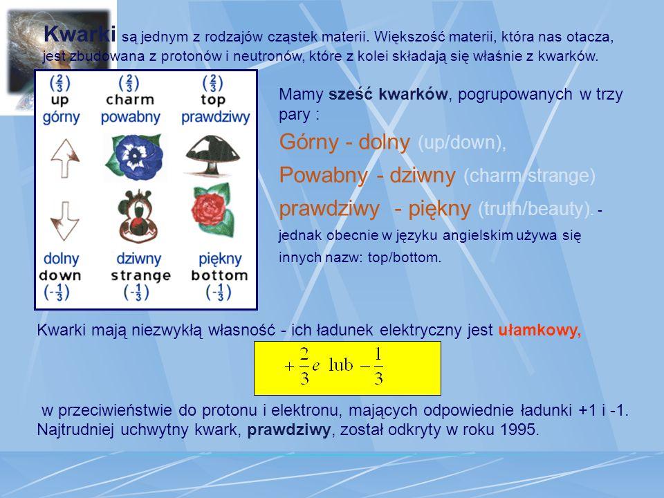 Kwarki mają niezwykłą własność - ich ładunek elektryczny jest ułamkowy, w przeciwieństwie do protonu i elektronu, mających odpowiednie ładunki +1 i -1