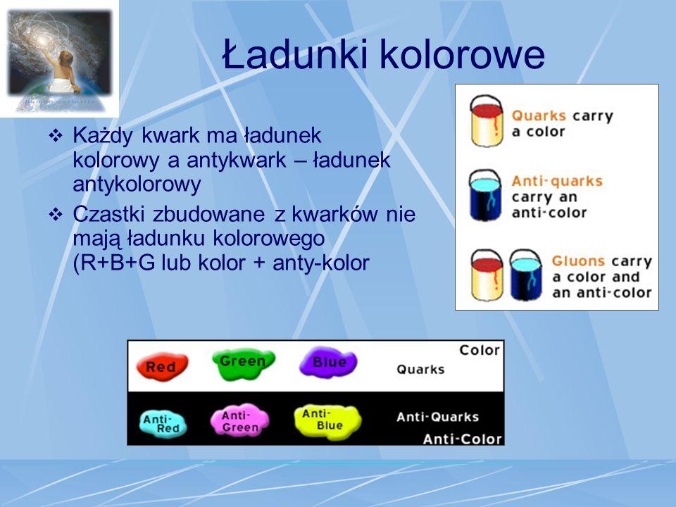 Ładunki kolorowe Każdy kwark ma ładunek kolorowy a antykwark – ładunek antykolorowy Czastki zbudowane z kwarków nie mają ładunku kolorowego (R+B+G lub