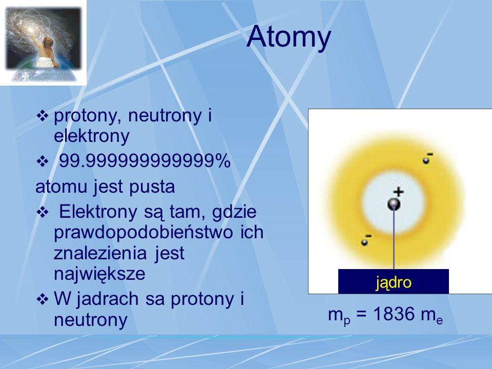 Atomy protony, neutrony i elektrony 99.999999999999% atomu jest pusta Elektrony są tam, gdzie prawdopodobieństwo ich znalezienia jest największe W jad