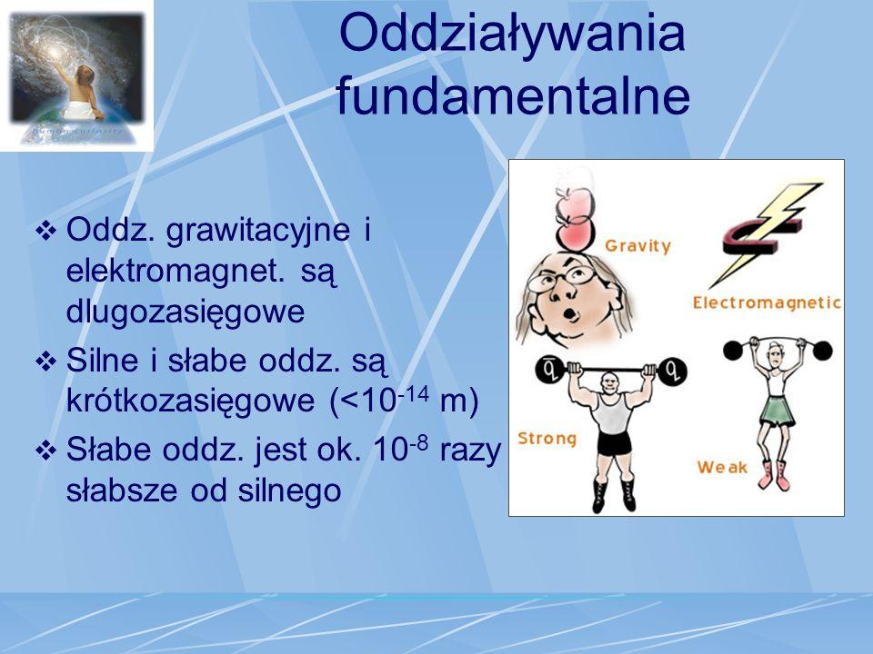 Oddziaływania fundamentalne Oddz. grawitacyjne i elektromagnet. są dlugozasięgowe Silne i słabe oddz. są krótkozasięgowe (<10 -14 m) Słabe oddz. jest