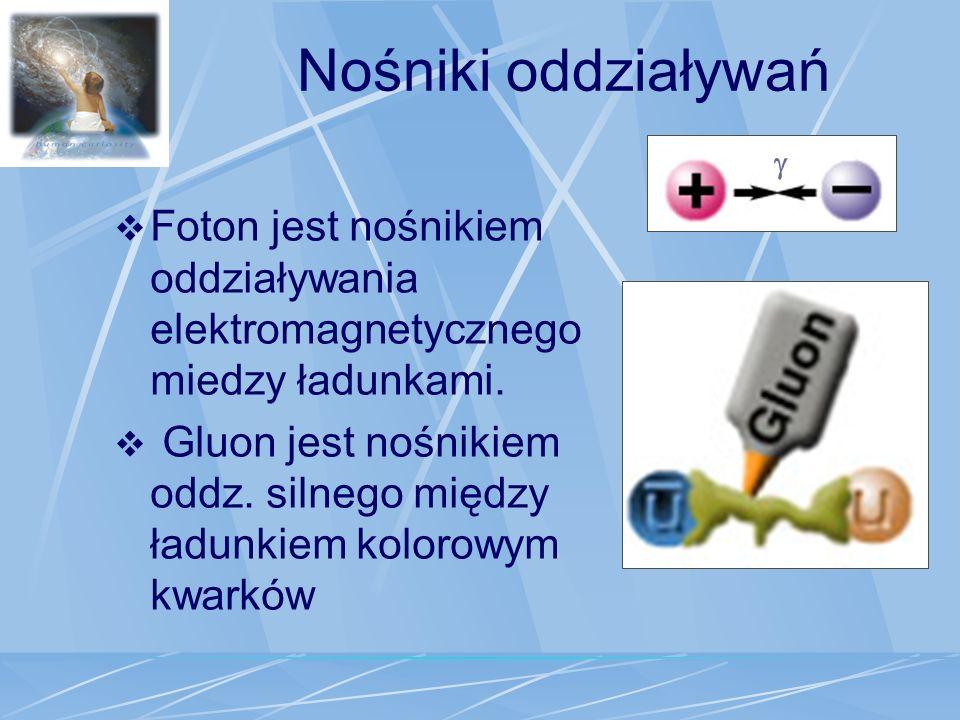 Nośniki oddziaływań Foton jest nośnikiem oddziaływania elektromagnetycznego miedzy ładunkami. Gluon jest nośnikiem oddz. silnego między ładunkiem kolo
