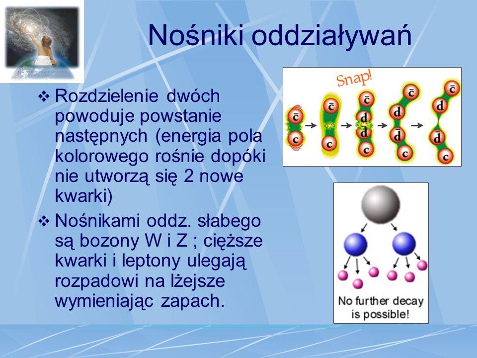 Nośniki oddziaływań Rozdzielenie dwóch powoduje powstanie następnych (energia pola kolorowego rośnie dopóki nie utworzą się 2 nowe kwarki) Nośnikami o