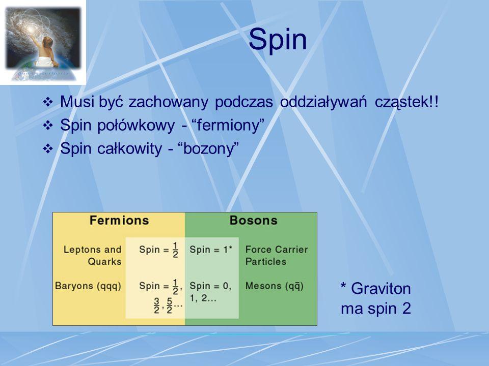 Spin Musi być zachowany podczas oddziaływań cząstek!! Spin połówkowy - fermiony Spin całkowity - bozony * Graviton ma spin 2