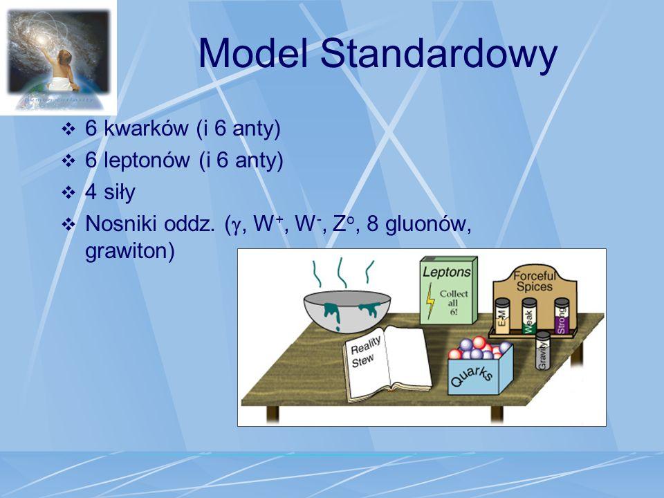 Model Standardowy 6 kwarków (i 6 anty) 6 leptonów (i 6 anty) 4 siły Nosniki oddz. (, W +, W -, Z o, 8 gluonów, grawiton)