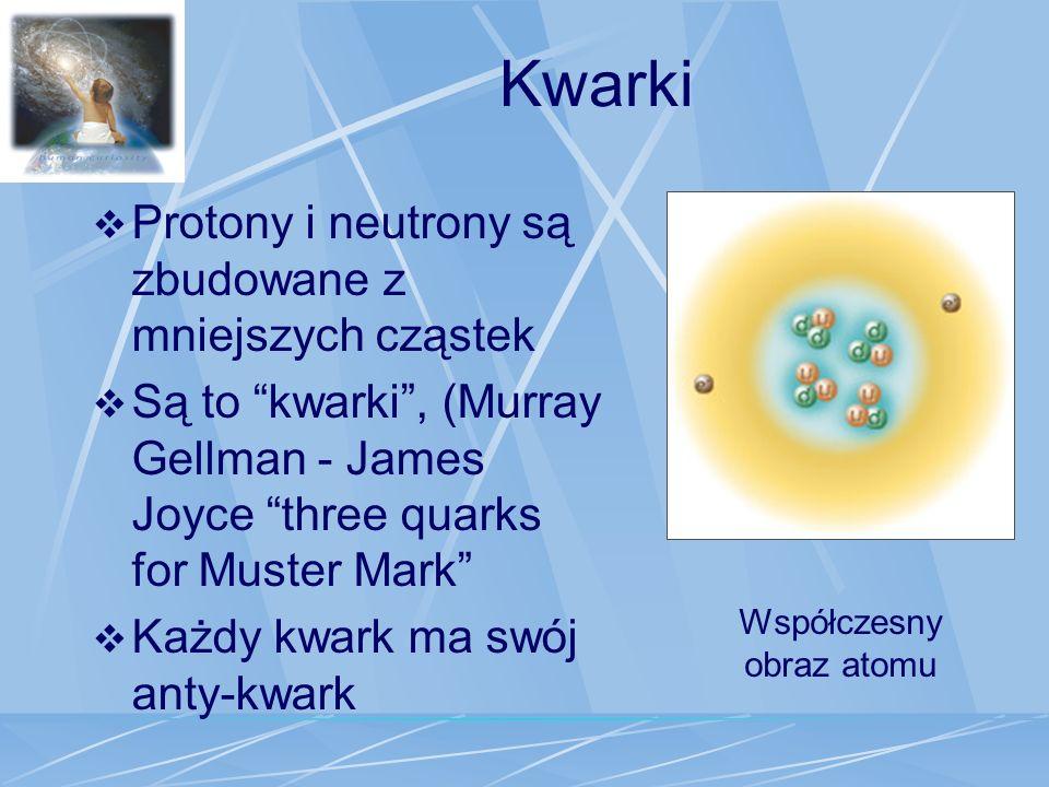 Kwarki Protony i neutrony są zbudowane z mniejszych cząstek Są to kwarki, (Murray Gellman - James Joyce three quarks for Muster Mark Każdy kwark ma sw