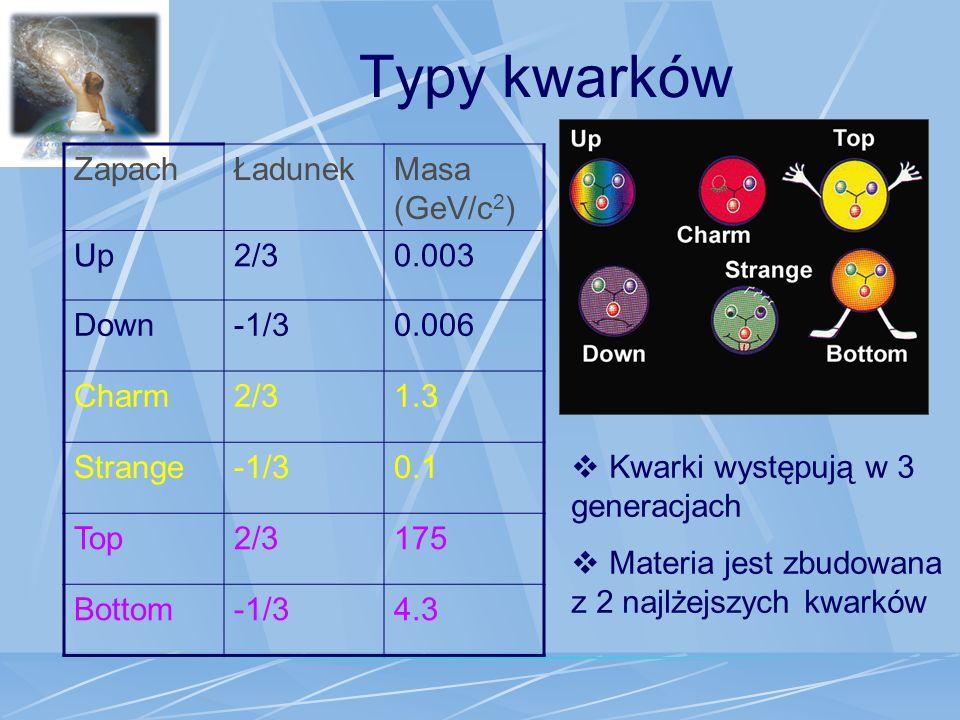 Typy kwarków ZapachŁadunekMasa (GeV/c 2 ) Up2/30.003 Down-1/30.006 Charm2/31.3 Strange-1/30.1 Top2/3175 Bottom-1/34.3 Kwarki występują w 3 generacjach