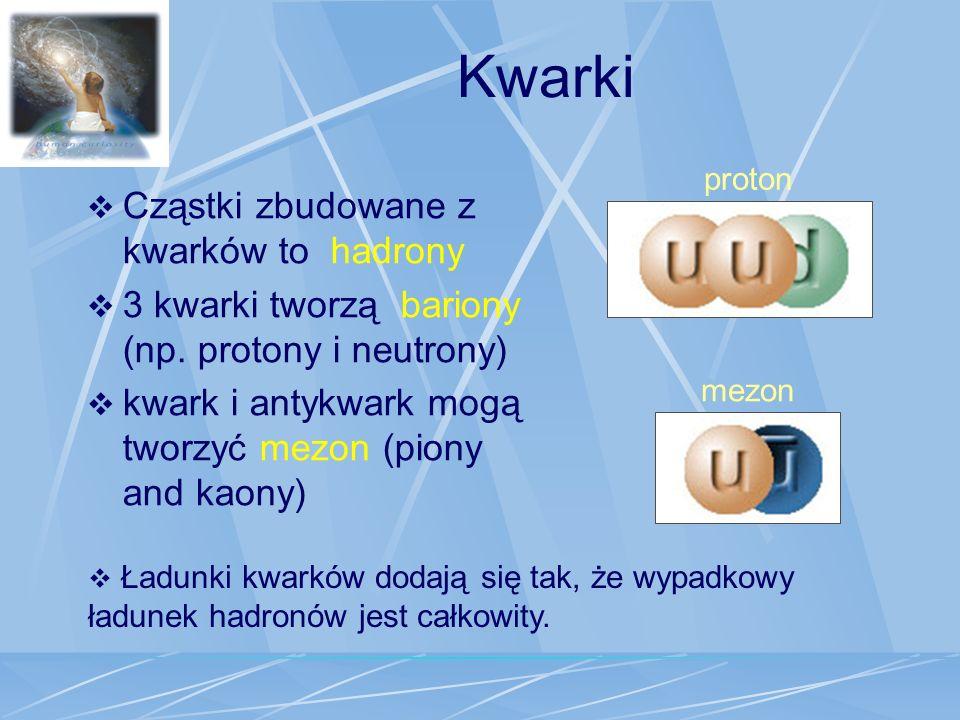 Kwarki Cząstki zbudowane z kwarków to hadrony 3 kwarki tworzą bariony (np. protony i neutrony) kwark i antykwark mogą tworzyć mezon (piony and kaony)