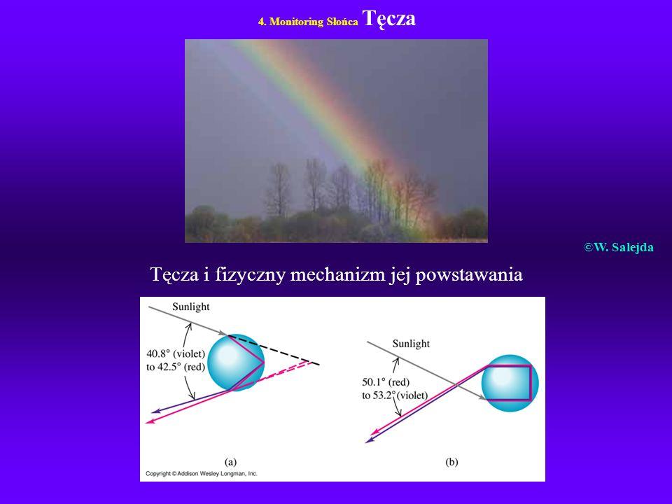 4. Monitoring Słońca Tęcza Tęcza i fizyczny mechanizm jej powstawania ©W. Salejda
