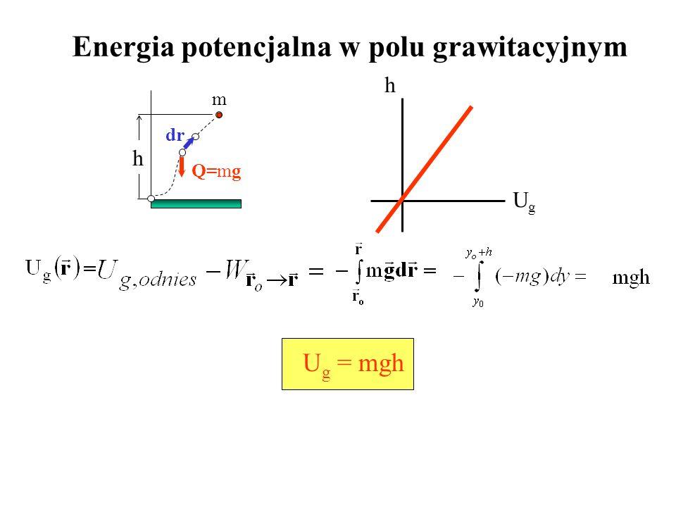 Energia potencjalna w polu grawitacyjnym m Q=mg h U g = mgh h UgUg dr