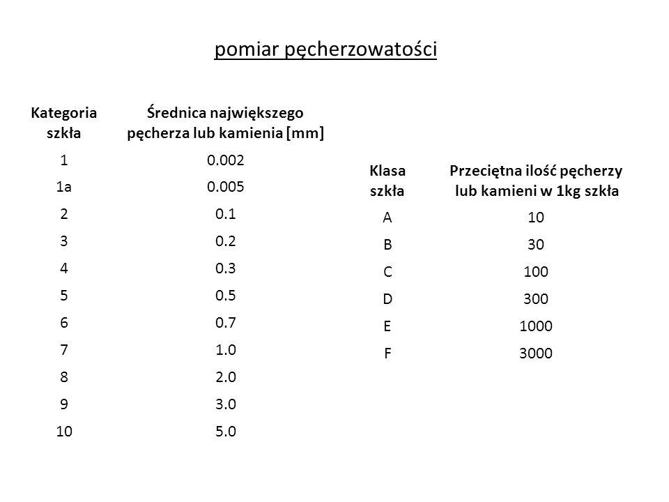 pomiar pęcherzowatości Kategoria szkła Średnica największego pęcherza lub kamienia [mm] 10.002 1a0.005 20.1 30.2 40.3 50.5 60.7 71.0 82.0 93.0 105.0 K