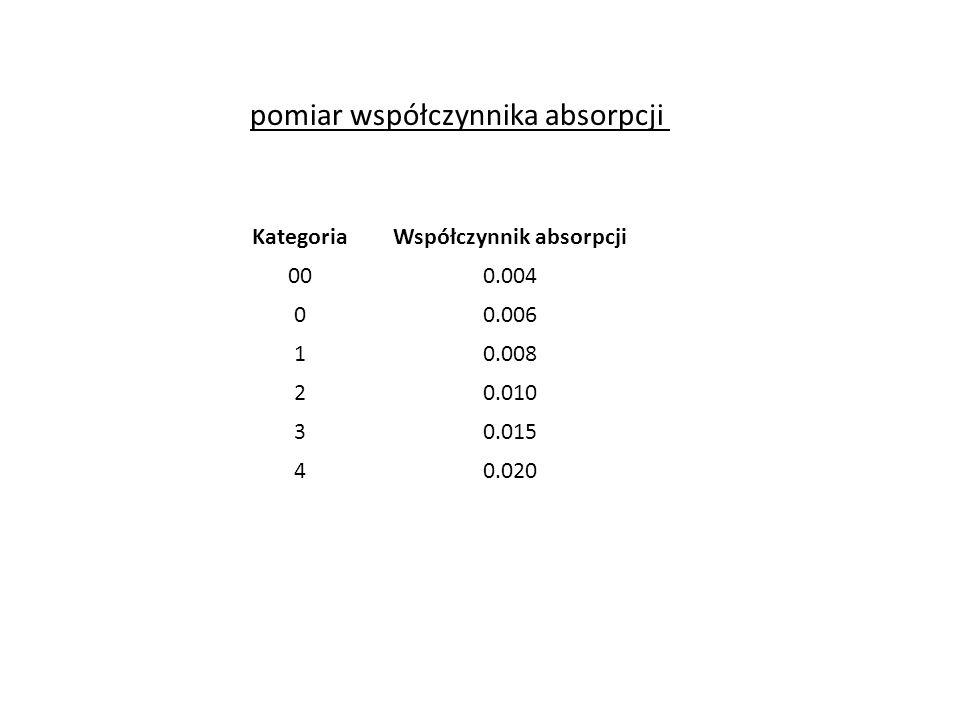 pomiar współczynnika absorpcji KategoriaWspółczynnik absorpcji 000.004 00.006 10.008 20.010 30.015 40.020