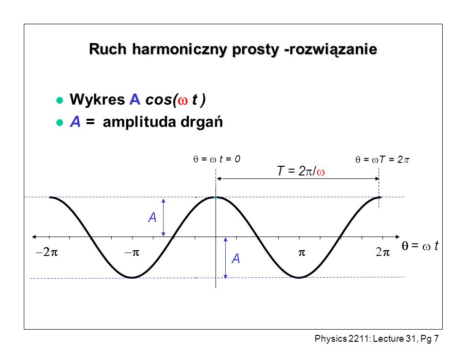 Physics 2211: Lecture 31, Pg 7 Ruch harmoniczny prosty -rozwiązanie Wykres A cos( t ) l A = amplituda drgań = t T = 2 / A A = t = 0 = T = 2