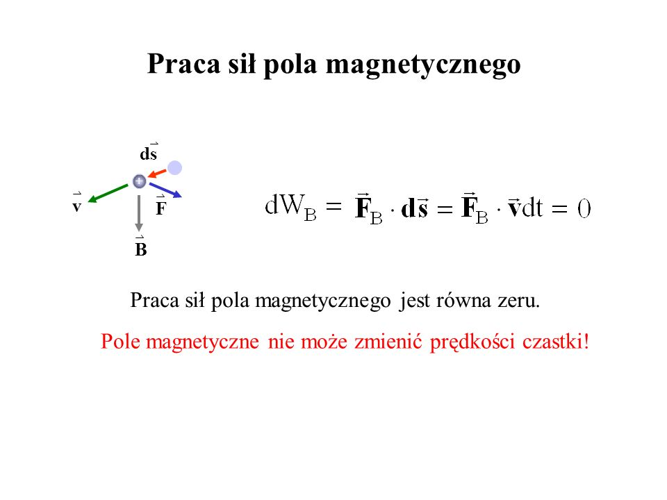 Praca sił pola magnetycznego v B F ds Praca sił pola magnetycznego jest równa zeru. Pole magnetyczne nie może zmienić prędkości czastki! +