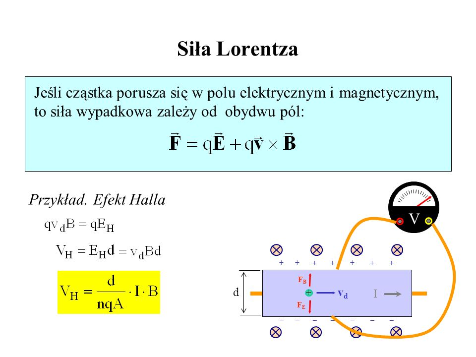 Siła Lorentza Jeśli cząstka porusza się w polu elektrycznym i magnetycznym, to siła wypadkowa zależy od obydwu pól: Przykład. Efekt Halla FBFB FEFE vd