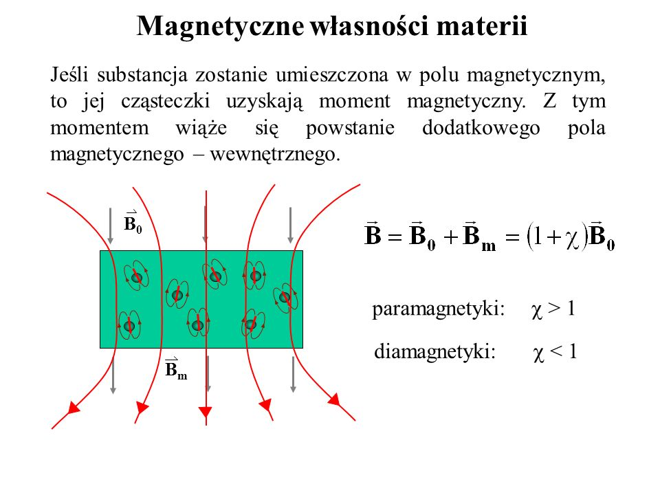 Magnetyczne własności materii Jeśli substancja zostanie umieszczona w polu magnetycznym, to jej cząsteczki uzyskają moment magnetyczny. Z tym momentem