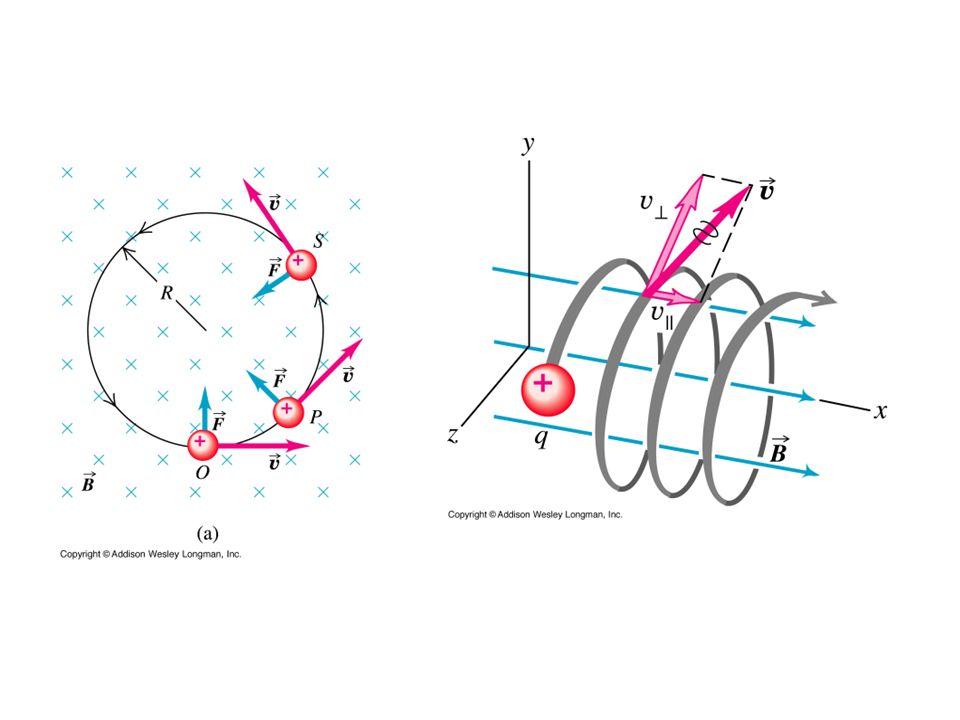 Butelka magnetyczna Pole magnetyczne, które wytwarzają dwie cewki więzi naładowaną cząstkę.