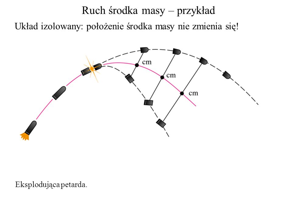 Ruch środka masy – przykład Eksplodująca petarda. Układ izolowany: położenie środka masy nie zmienia się!