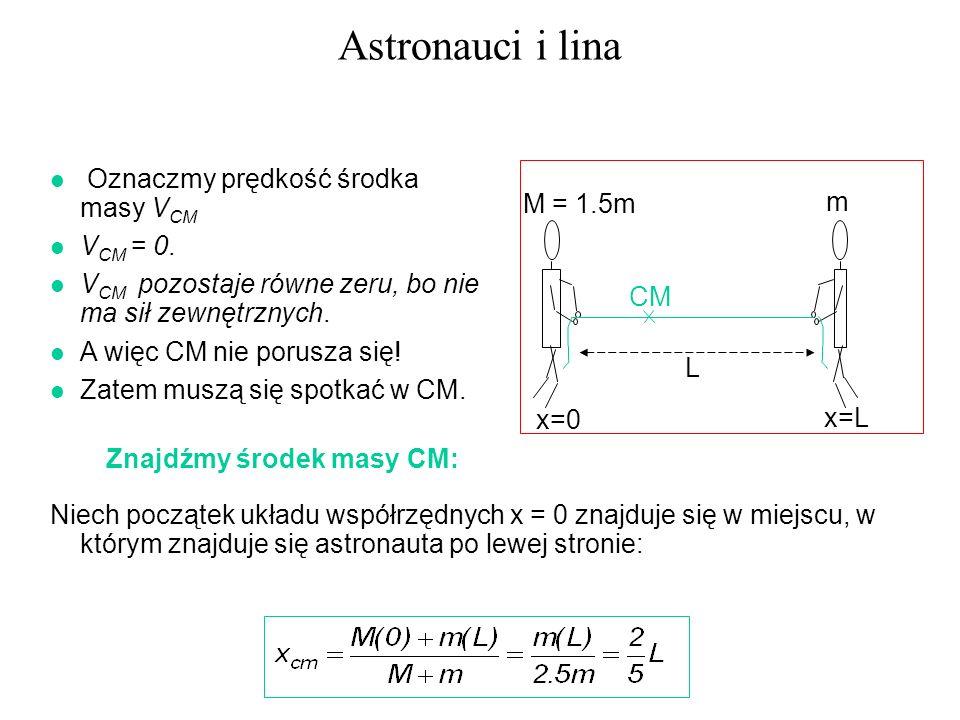 Astronauci i lina l Oznaczmy prędkość środka masy V CM l V CM = 0. l V CM pozostaje równe zeru, bo nie ma sił zewnętrznych. l A więc CM nie porusza si