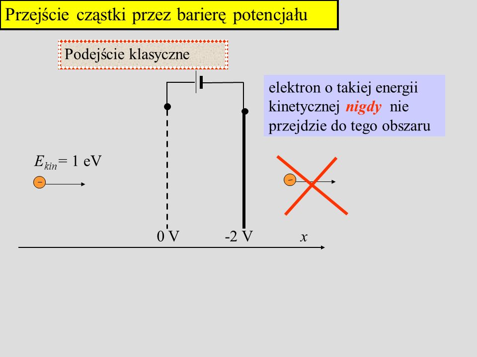 Przejście cząstki przez barierę potencjału elektron o takiej energii kinetycznej nigdy nie przejdzie do tego obszaru Podejście klasyczne E kin = 1 eV