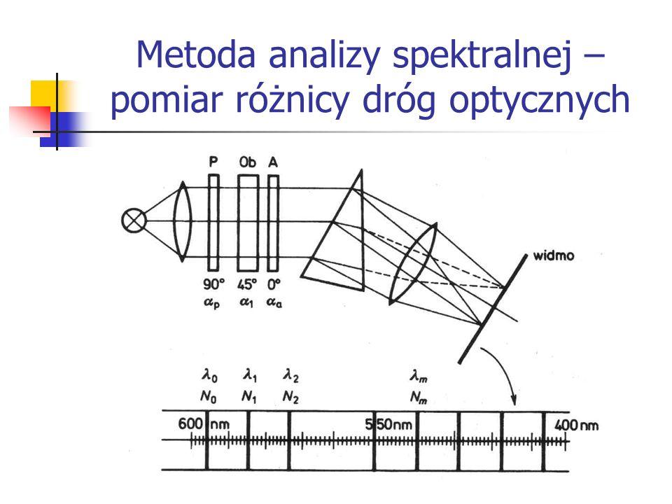Metoda analizy spektralnej – pomiar różnicy dróg optycznych