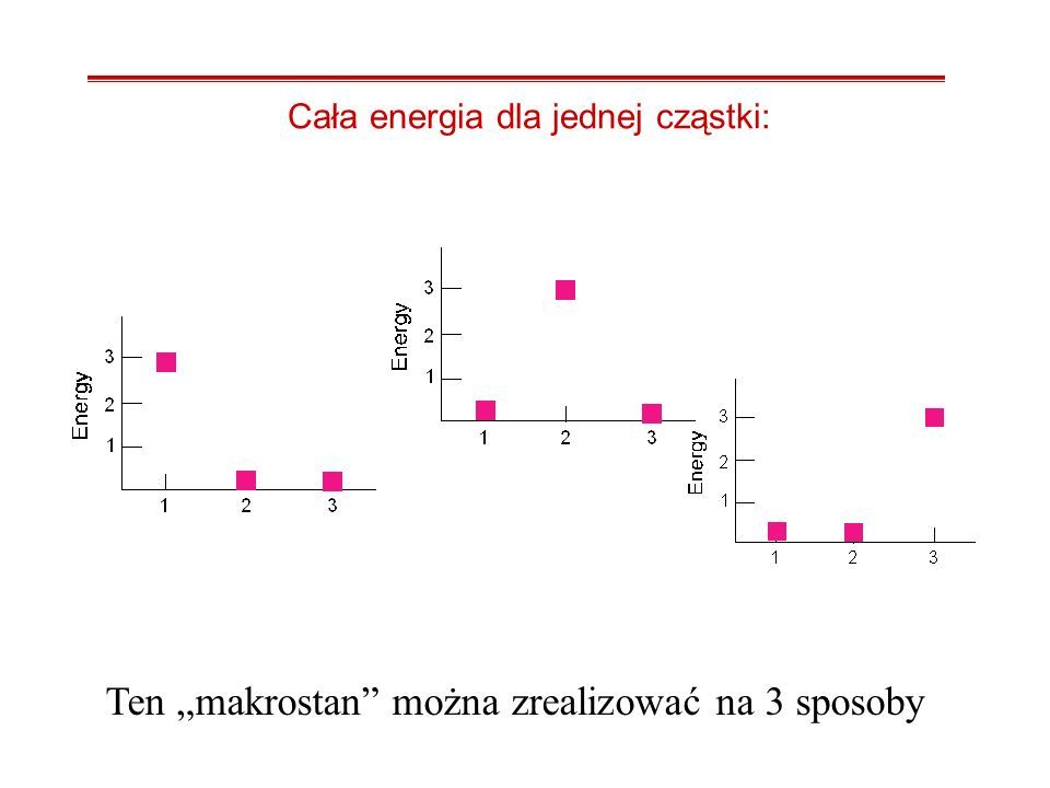 Podział: 2, 1, 0 2 dla jednej cząstki, 1 dla drugiej, 0 dla trzeciej Ten makrostan można zrealizować na sześć sposobów