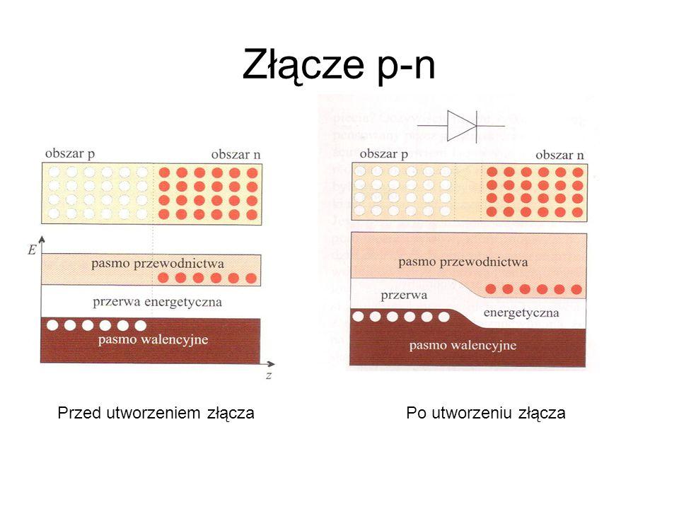 Złącze p-n Przed utworzeniem złącza Po utworzeniu złącza