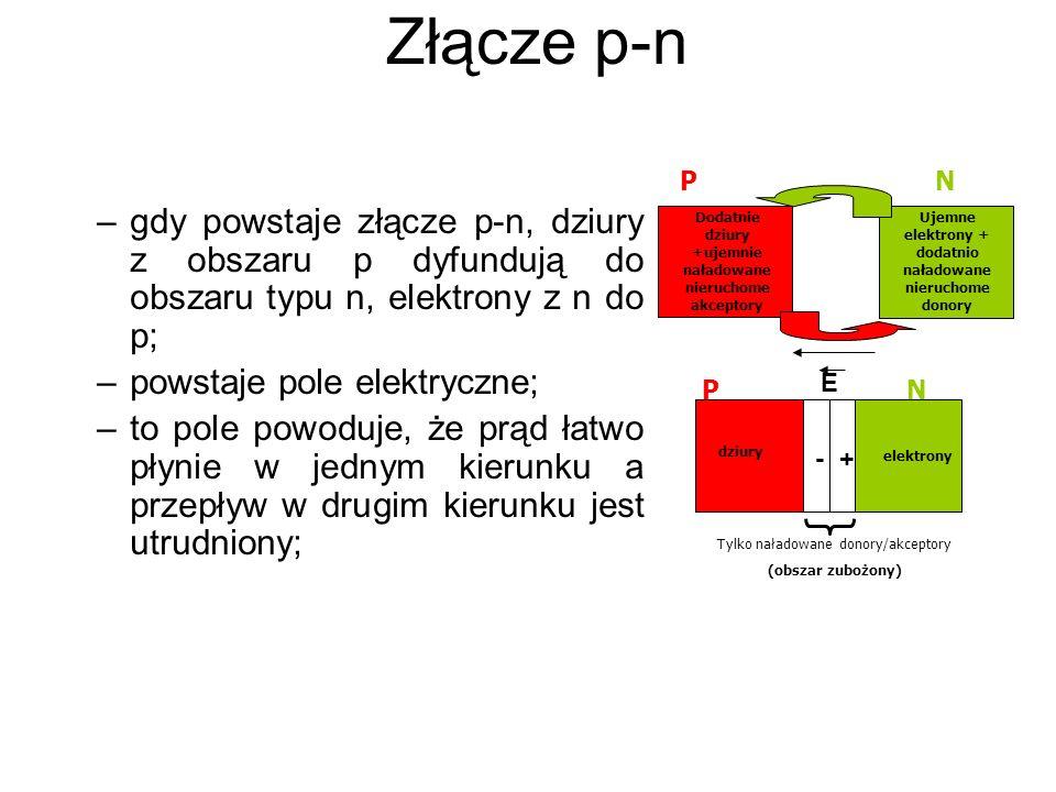 Złącze p-n –gdy powstaje złącze p-n, dziury z obszaru p dyfundują do obszaru typu n, elektrony z n do p; –powstaje pole elektryczne; –to pole powoduje, że prąd łatwo płynie w jednym kierunku a przepływ w drugim kierunku jest utrudniony; PN Ujemne elektrony + dodatnio naładowane nieruchome donory Dodatnie dziury +ujemnie naładowane nieruchome akceptory +- Tylko naładowane donory/akceptory (obszar zubożony) elektrony dziury P N E