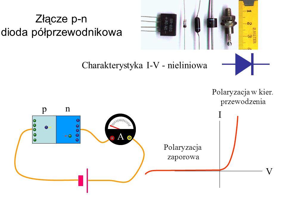 + + + + + - - - - - A Złącze p-n dioda półprzewodnikowa Charakterystyka I-V - nieliniowa V I Polaryzacja w kier. przewodzenia Polaryzacja zaporowa n p