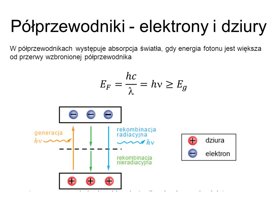 Półprzewodniki - elektrony i dziury W półprzewodnikach występuje absorpcja światła, gdy energia fotonu jest większa od przerwy wzbronionej półprzewodnika