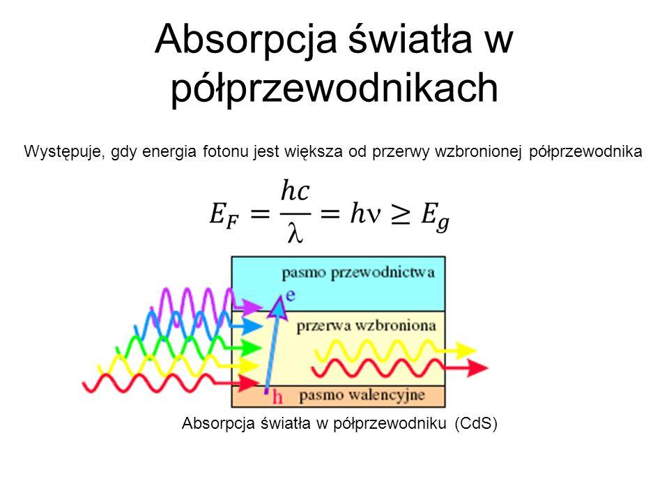 Absorpcja światła w półprzewodnikach Absorpcja światła w półprzewodniku (CdS) Występuje, gdy energia fotonu jest większa od przerwy wzbronionej półprz