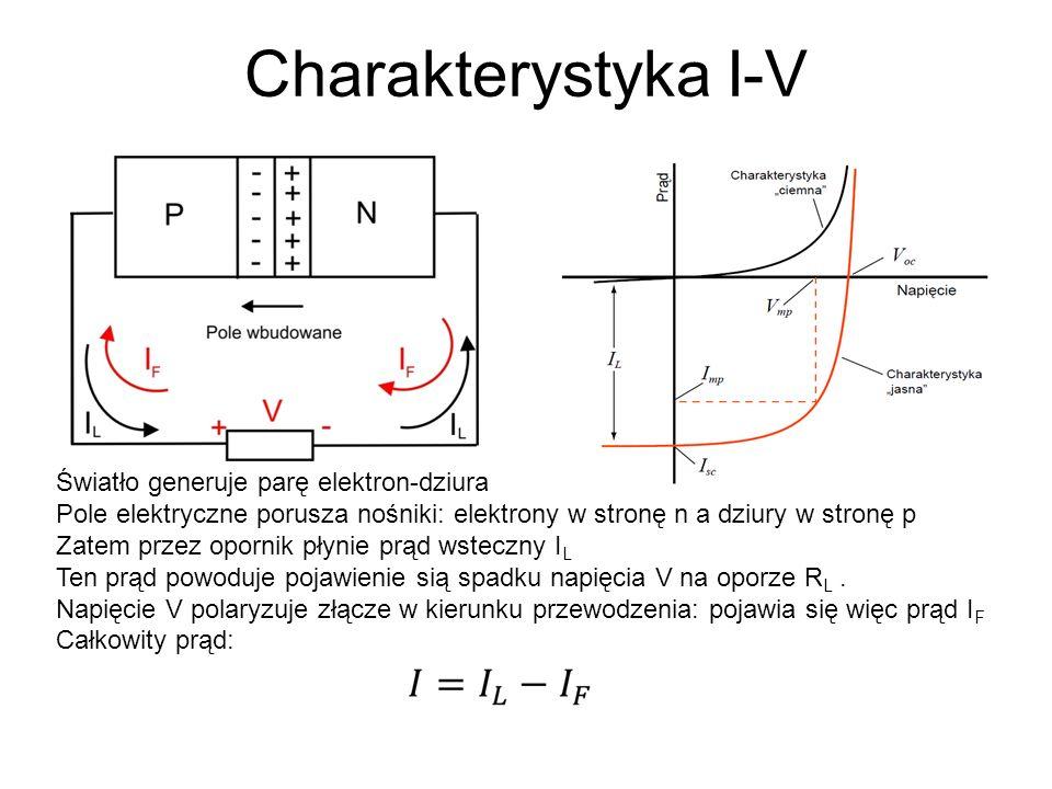 Charakterystyka I-V Światło generuje parę elektron-dziura Pole elektryczne porusza nośniki: elektrony w stronę n a dziury w stronę p Zatem przez opornik płynie prąd wsteczny I L Ten prąd powoduje pojawienie sią spadku napięcia V na oporze R L.