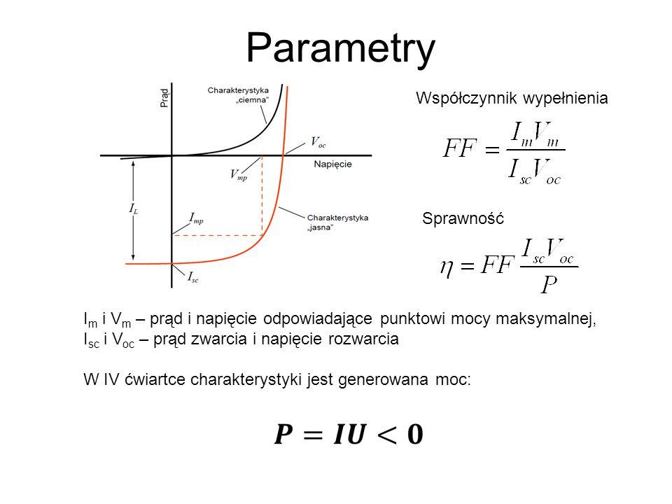 Parametry I m i V m – prąd i napięcie odpowiadające punktowi mocy maksymalnej, I sc i V oc – prąd zwarcia i napięcie rozwarcia W IV ćwiartce charakterystyki jest generowana moc: Współczynnik wypełnienia Sprawność