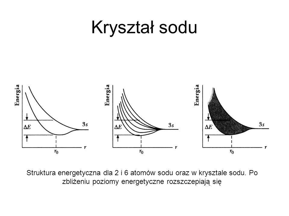 Kryształ sodu Struktura energetyczna dla 2 i 6 atomów sodu oraz w krysztale sodu. Po zbliżeniu poziomy energetyczne rozszczepiają się