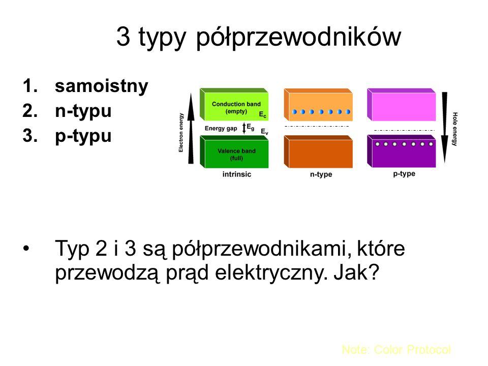 3 typy półprzewodników 1.samoistny 2.n-typu 3.p-typu Typ 2 i 3 są półprzewodnikami, które przewodzą prąd elektryczny. Jak? Note: Color Protocol